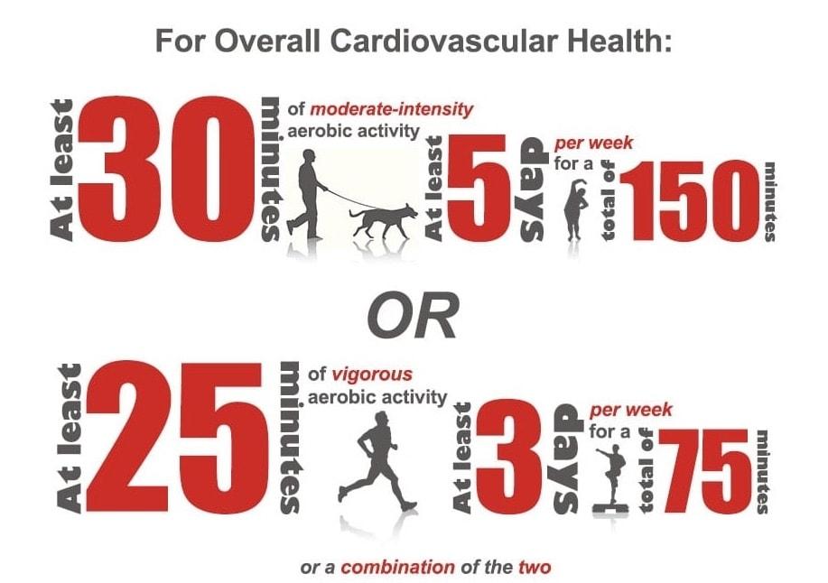 Инфографика америкнского университета сердца о пользе бега для сердца