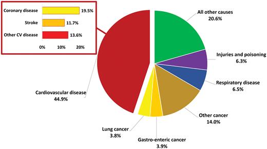 частота смерти в связи с сердечно-сосудистыми заболеваниям