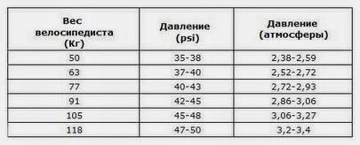 давление в шинах шоссейного велосипеда в зависимости от веса гонщика