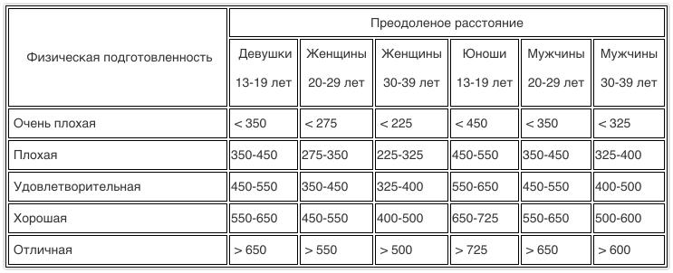 Тест Купера. Таблица нормативов Плавание