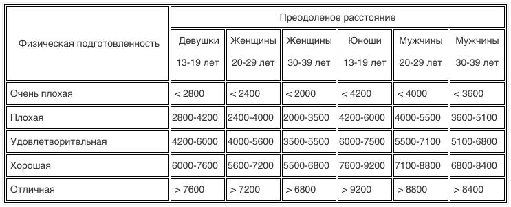 Тест Купера. Таблица нормативов вело