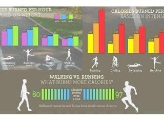 Бег или ходьба сжигает больше калорий
