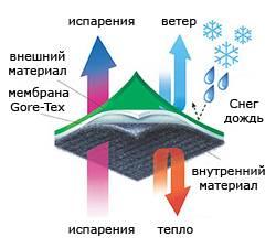 мембрана GORE TEX