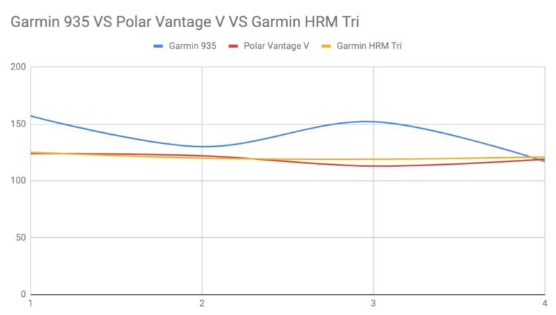 ЧСС Polar Vantage V, Garmin 935, Garmin HRM Tri на одном графике
